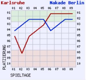 Fieberkurve Karlsruhe und Nakade Berlin 2019/20